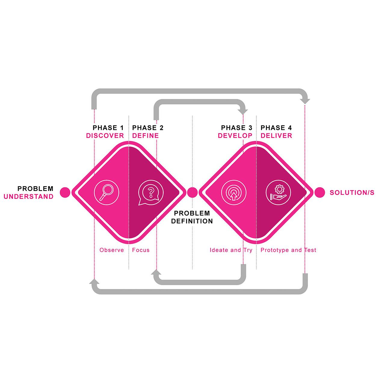 Design Thinking Chart EN